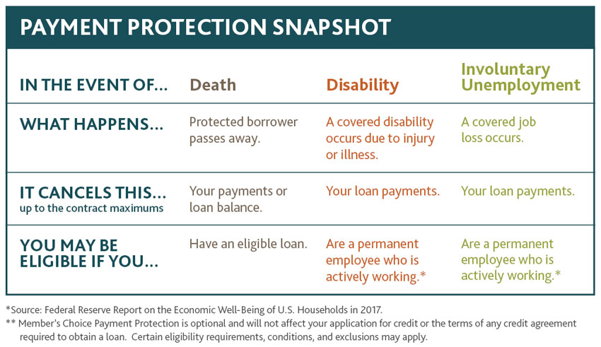 Payment Protection Snapshot. For more information call 877.964.3262
